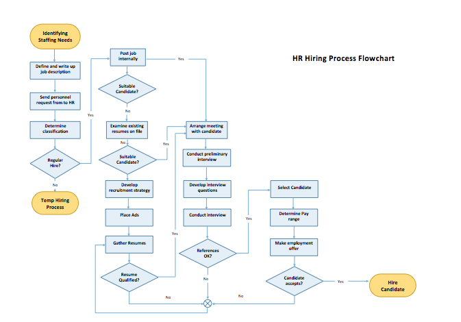Microsoft excel 2010 flowchart template